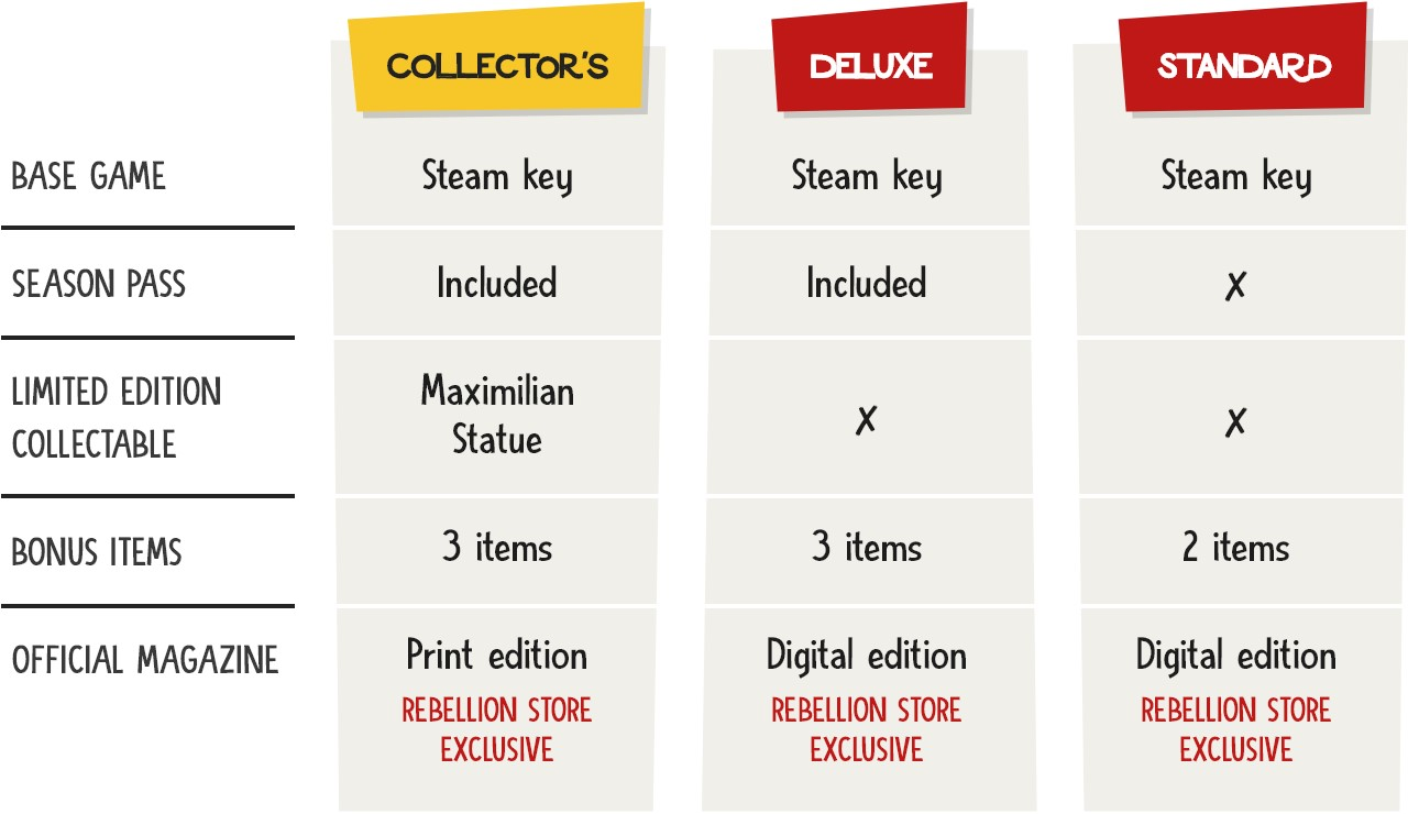 Table comparing the three Evil Genius 2 editions, Collectors, Deluxe and Standard